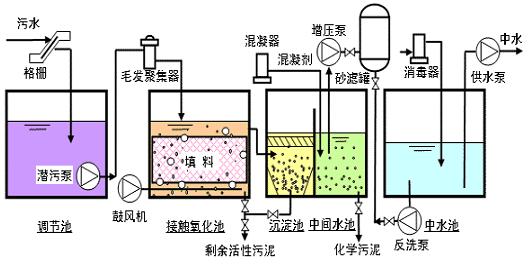 中水系统分类   中水系统从服务范围可分为以下三类。   (1)建筑中水系统,是在大型建筑物或建筑群中建立的中水系统;   (2)区域中水系统,是在建筑小区或院校、机关大院内建立的中水系统;   (3)城市中水系统,我国称污水回用系统,是在整个城市规划区内建立的污水回用系统。   中水回用系统 : 将洗浴水 ,洗衣水等生活污水进行处理后进行回用.