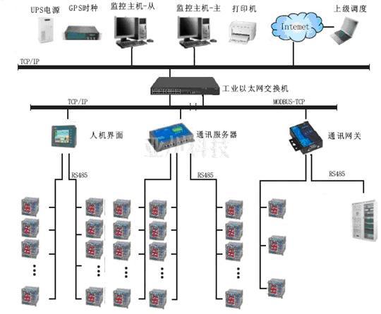 电力监控系统组件产品及电力监控系统集成