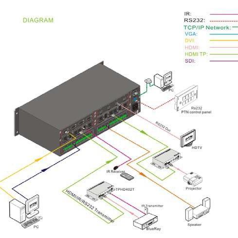 PTN 中控矩阵 UMX8A  8X8混合插卡音视频处理器