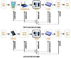 青島無線點餐系統