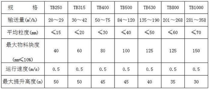 鹤壁通用TB板链斗式提升机参数图片