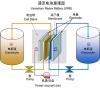 供应上海寰晟钒电池互补储能测试及控制系统