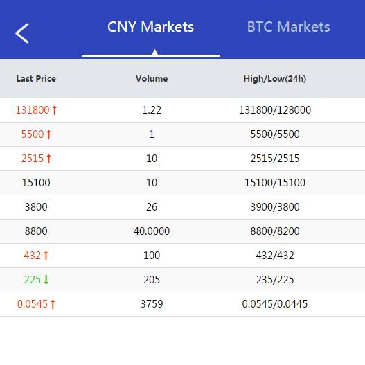 北京虚拟币数字货币技术|数字货币C2C交易|OTC场外交易平台搭建|以特币|比特币开发系统