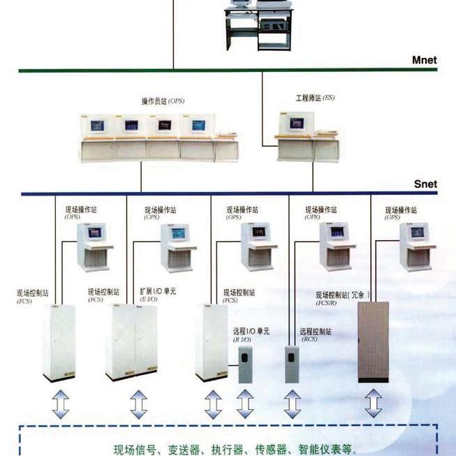 深井泵站集中监控DCS自动化控制系统石家庄佳尔