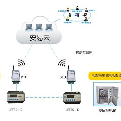 智慧用电安全管理系统 可视化物联网智慧用电解决方案